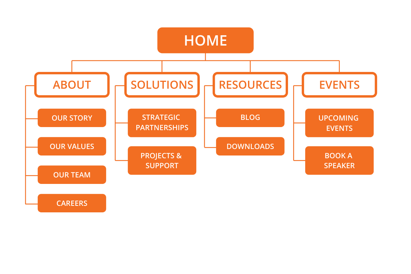 Algorithmic Credibility - Website Structure
