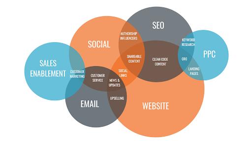 improve digital marketing strategy - 1