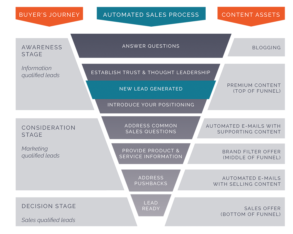 Graphic-sales-funnel-1