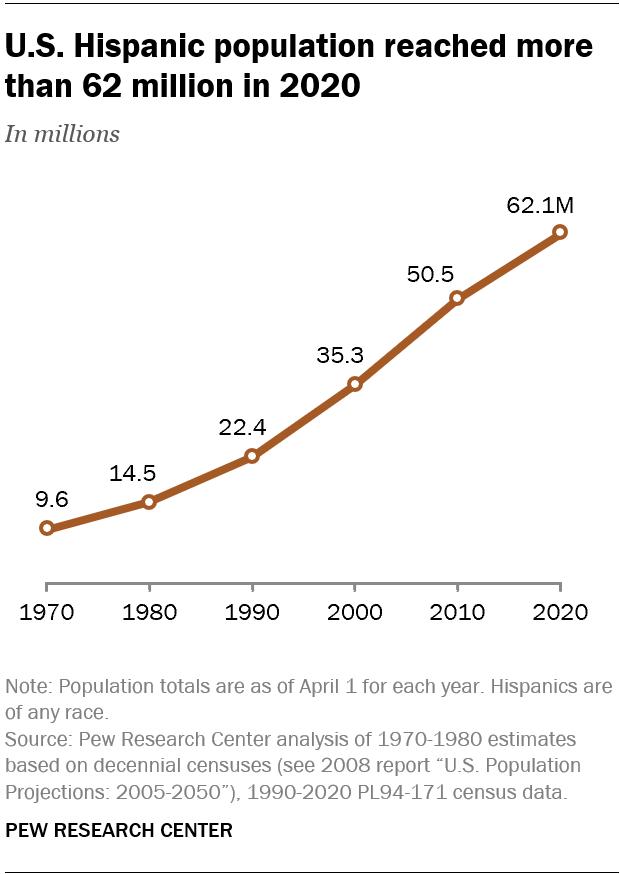 Hispanic Growth - Pew Research